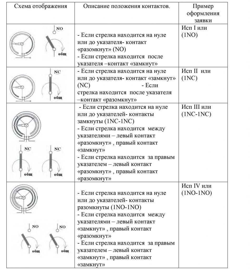 Манометр деформационный электроконтактный - характеристики