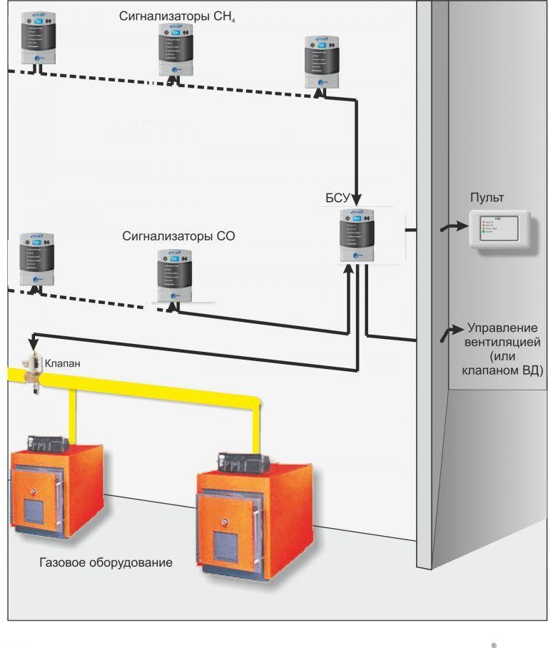 Система автоматического контроля загазованности САКЗ-МК-2 Ду-50