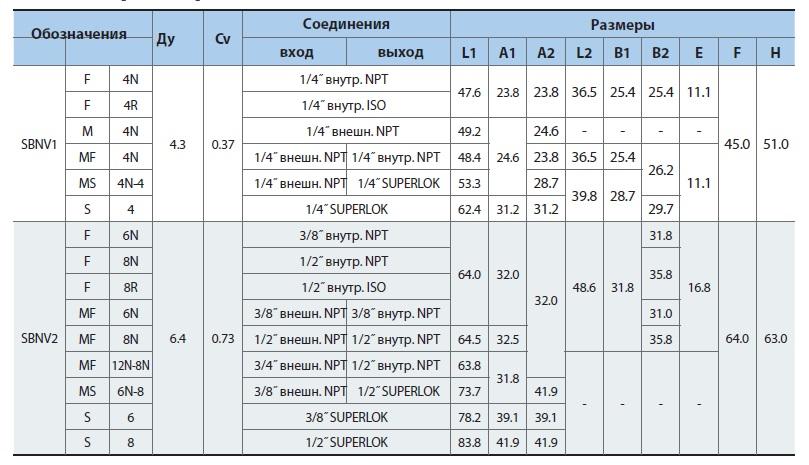 Таблица размеров superlok вентиля