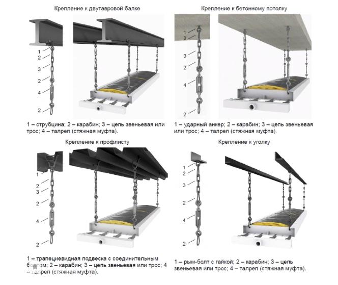 Крепление водяных инфракрасных панелей к потолку