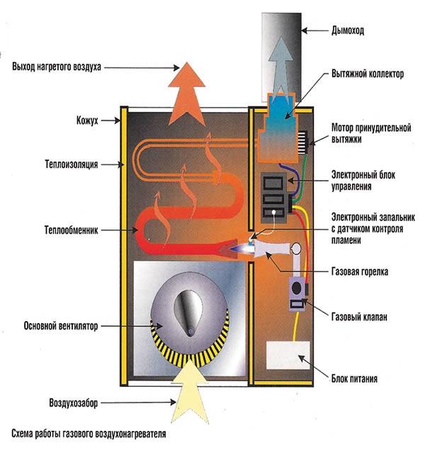 Газовый воздухонагреватель принцип работы